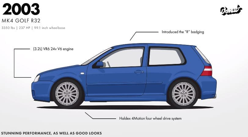 De Evolutie van de Volkswagen Golf