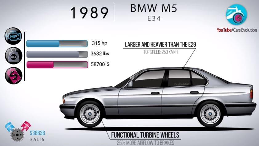 De evolutie van de BMW M5
