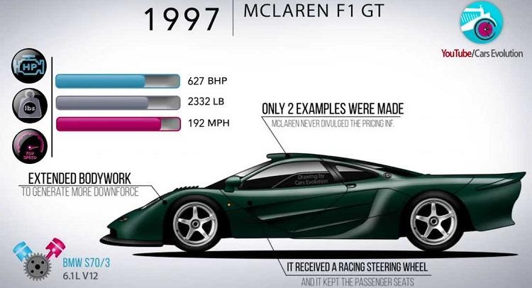De evolutie van McLaren