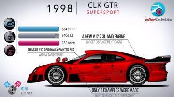 De Evolutie van de Mercedes-Benz CLK