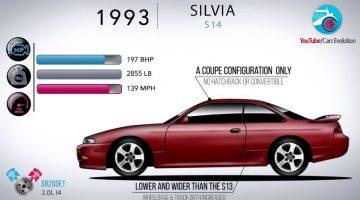 Evolutie Nissan Silvia