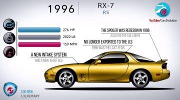 Evolutie RX-7
