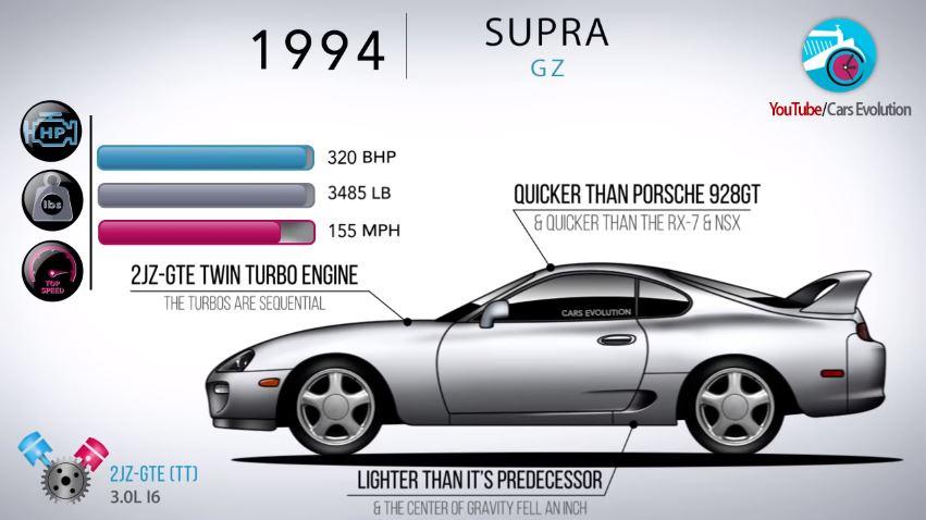 Toyota Supra Evolutie
