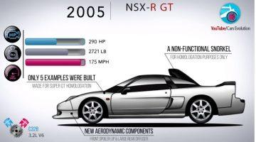 Honda NSX Evolutie