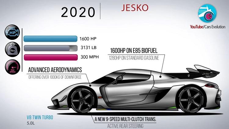 De Evolutie van Koenigsegg
