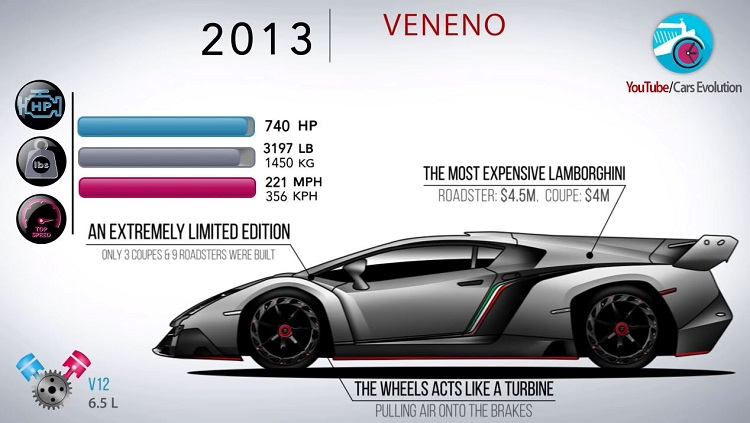 De Evolutie van de Lamborghini Aventador