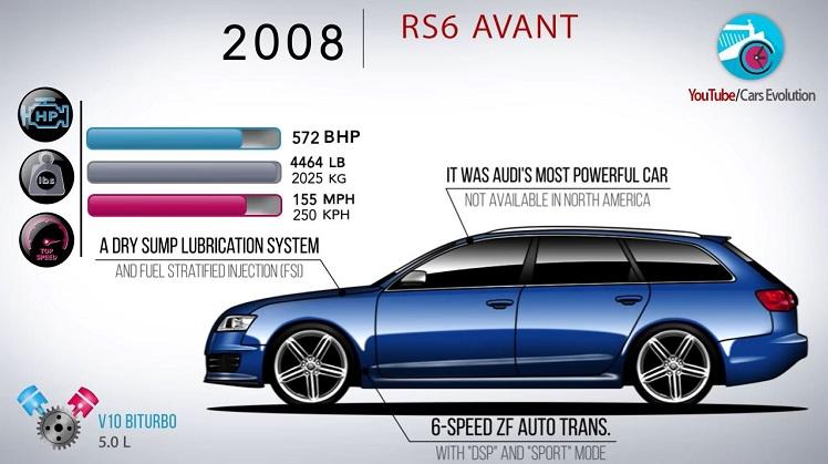 De Evolutie van de Audi RS6