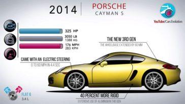 De Evolutie van de Porsche Boxster Cayman