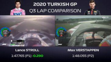 Het verschil tussen Verstappen en Stoll in Turkse Kwalificatie